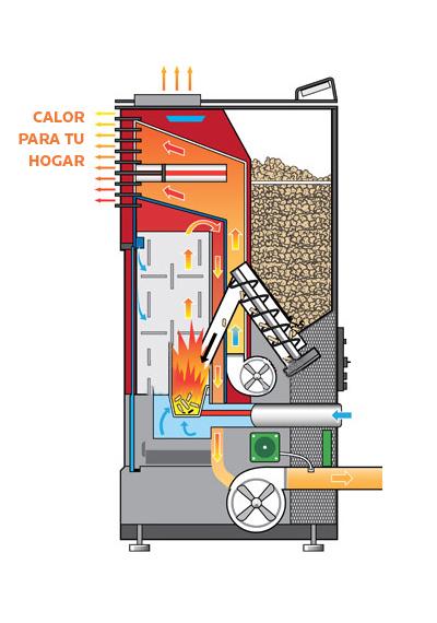 Pelletherm la soluci n en calefacci n - Instalar una estufa de pellets ...